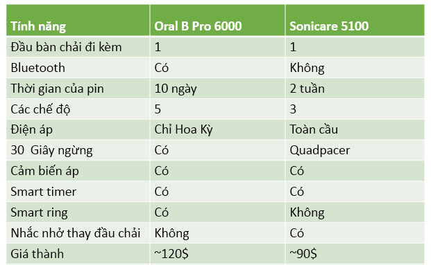 so sánh oral pro 6000 x philips sonicare protective clean 5100