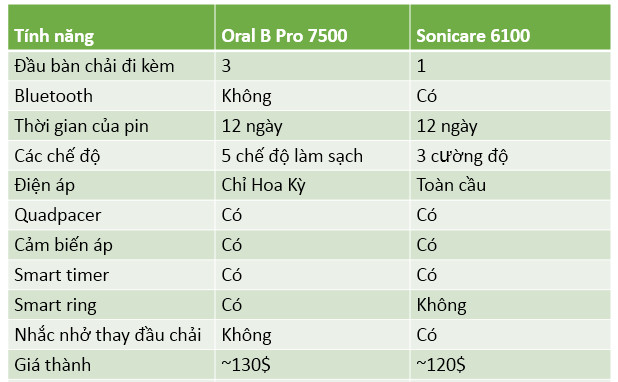 so sánh oral B 7500 x philips sonicare protective clean 6100